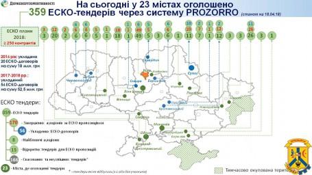За тиждень три українські міста відкрили інвесторам можливості для запровадження 80 ЕСКО-проектів у бюджетній сфері!