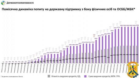 Лише за три дні населення та ОСББ залучили 270 «теплих кредитів» на суму 23 млн гривень!
