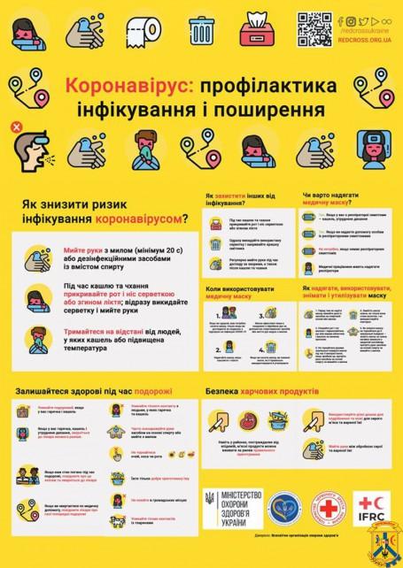 Інформація про коронавірус
